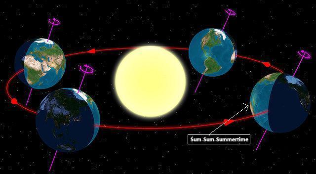 SummerSolarSystem